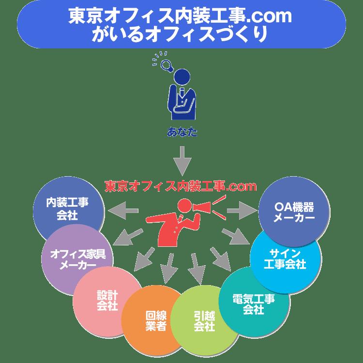 東京オフィス内装工事.comのオフィスづくり